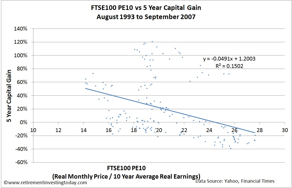 FTSE100 PE!0 vs 5 Year Capital Gain
