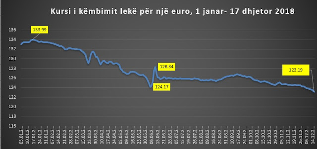 Euro falls close to 123 lek, in the minimum of last decade. Is money laundering a problem?!