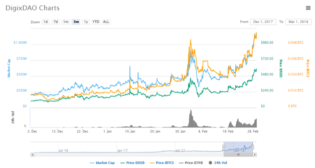 digix-dao-dgd-spectacular-rise-above-500