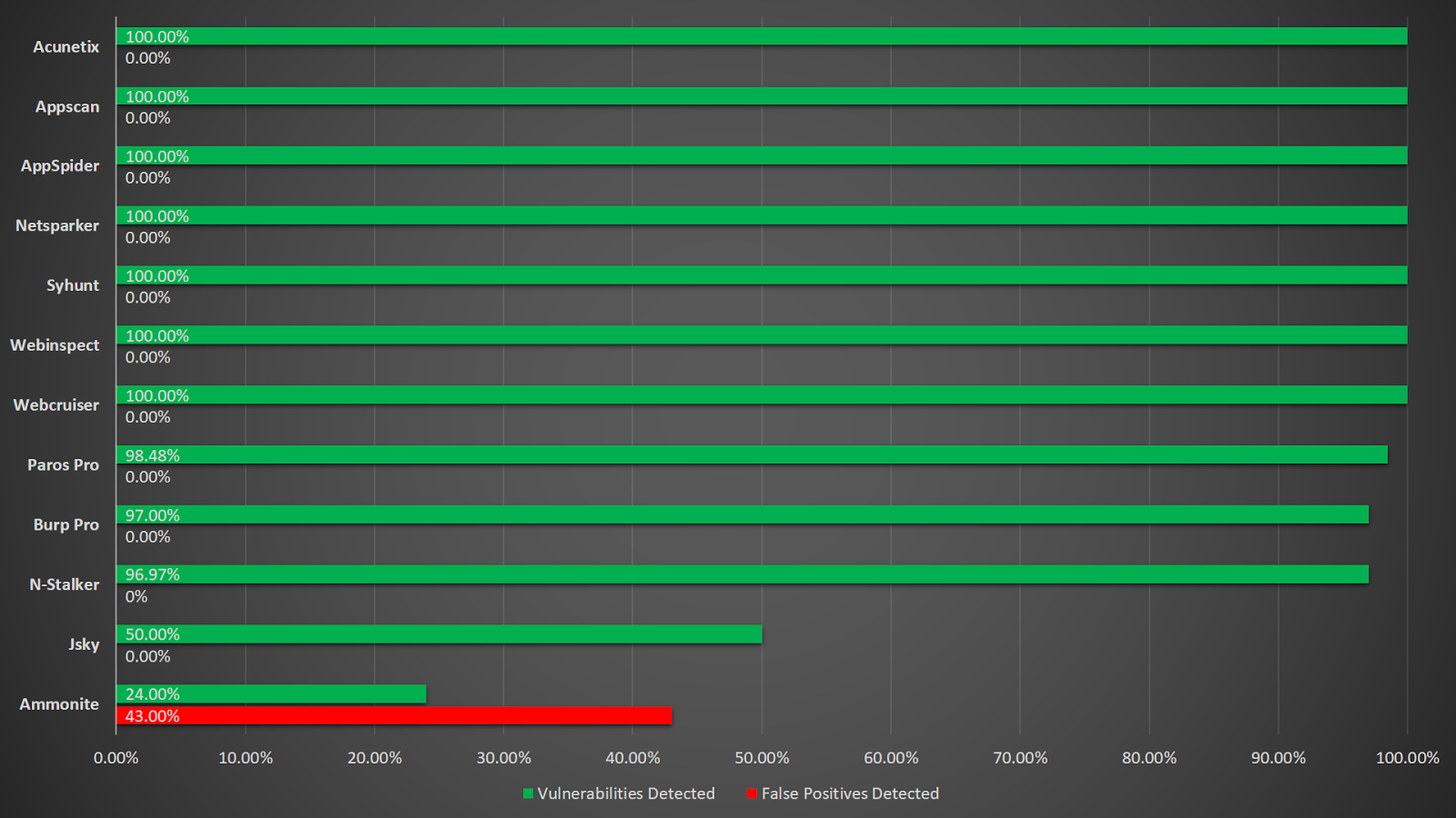 Security Tools Benchmarking