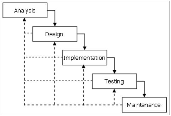 Si1114469852 widuri menurut bassil 2011 model waterfall sdlc adalah proses pengembangan perangkat lunak yang berurutan sequential dimana prosesnya dari atas ke bawah ccuart Images
