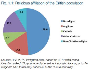 religion in britain Britain was sixth from last in a list of the world's most religious countries in thailand 94 per cent of people deemed themselves religious by contrast china had the smallest religious community.