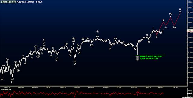 @ES S&P Analysis