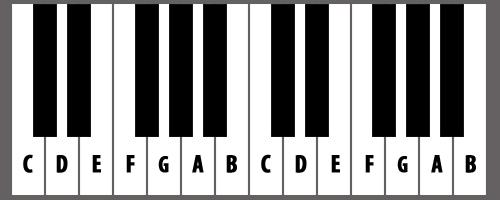 Dasar Belajar Keyboard Otodidak Mudah Dan Cepat