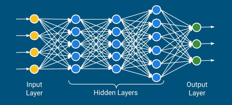 An example of Deep Neural Network (DNN)