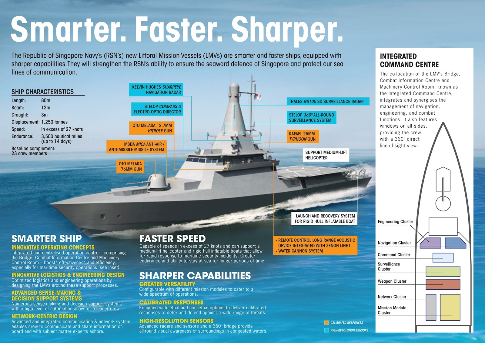 Comparing The Air Surface Search Radar Options For The