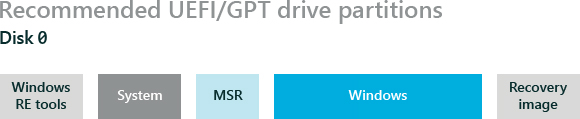 Recommended UEFI/GPT drive partitions
