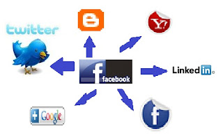 promosi online,promosi otomatis
