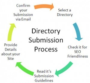 Directory Submission prosses