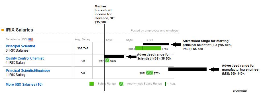 Chemjobber: Found data: salaries at IRIX Pharmaceuticals