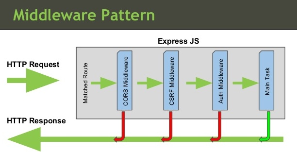 What is middleware in the context of Nodejs | livescript