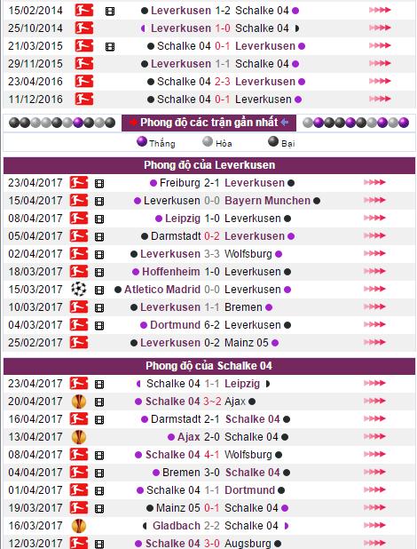 Nhận định, soi kèo nhà cái Leverkusen vs Schalke