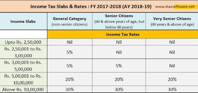 Automated All In One Tds On Salary For Non Govt Employees For F Y