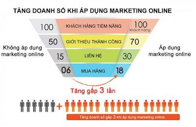 Tăng doanh số khi áp dụng marketing online