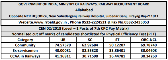 RRB Railway Group D 2018 Cutoff: Allahabad