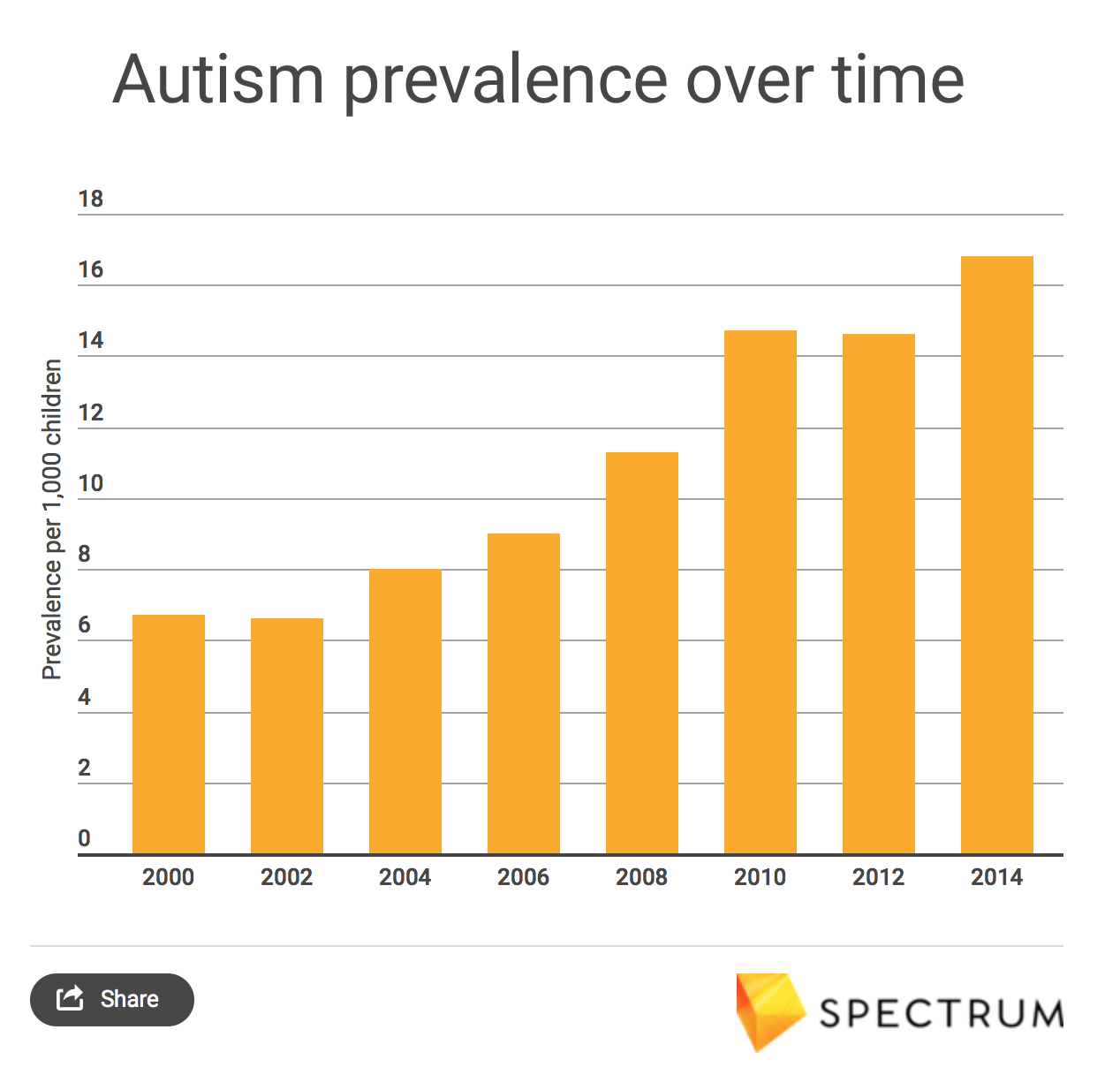 Prevalence For Autism Montana Autism Education Project New Report Shows Slight