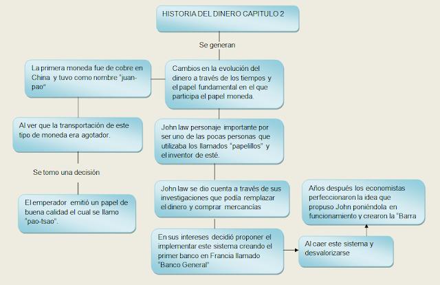 La Historia Del Dinero Capitulo 5 Creditodina