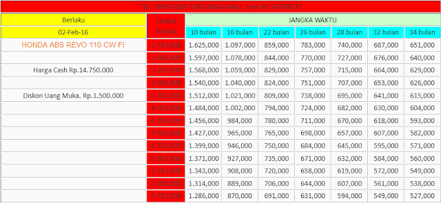 Tabel Angsuran Kredit Motor New Revo Fi Cw - INFO SEPUTAR ...