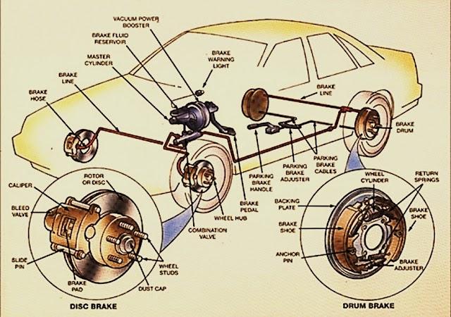 Bagian-bagian Sistem Rem Pada Kendaraan Roda Empat  atau Mobil