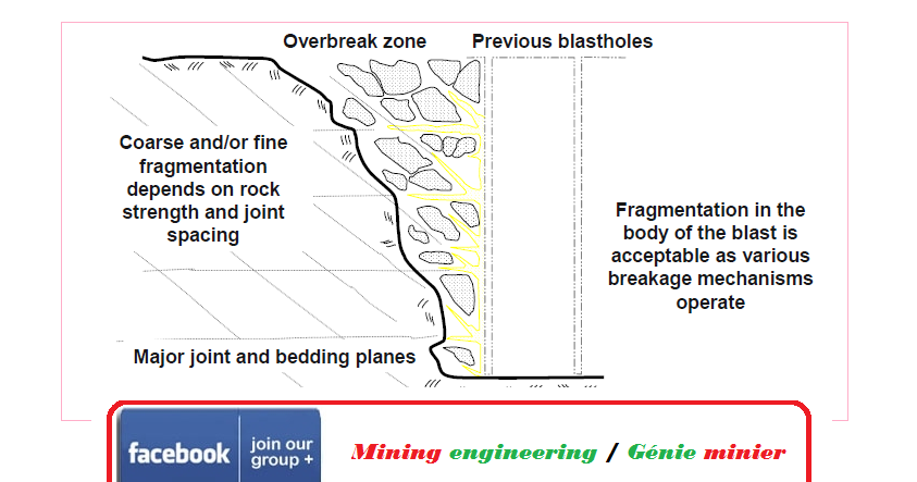 Hello Mining Engineering: PRACTICAL ASPECTS OF DEVELOPING A SUCCESSFUL PRE-SPLIT