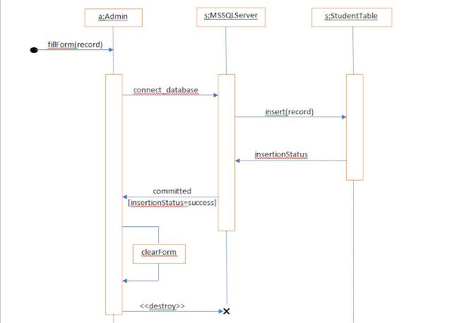 Class Diagram  Use Case Diagram  Activity   Sequence