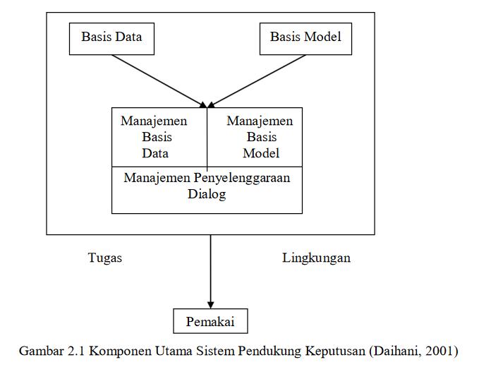 Komponen arsitektur sistem pendukung keputusan dss sistem pendukung keputusan terdiri dari tiga komponen komponen utama subsistem yaitu ccuart Image collections