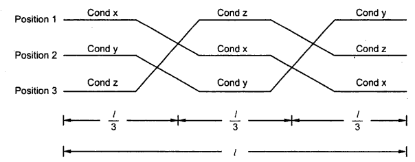 Inductance of Three Phase Lines with Unsymmetrical Spacing