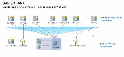SAP S/4HANA, SAP HANA Tutorial and Materials, SAP HANA Guides, SAP HANA Learning