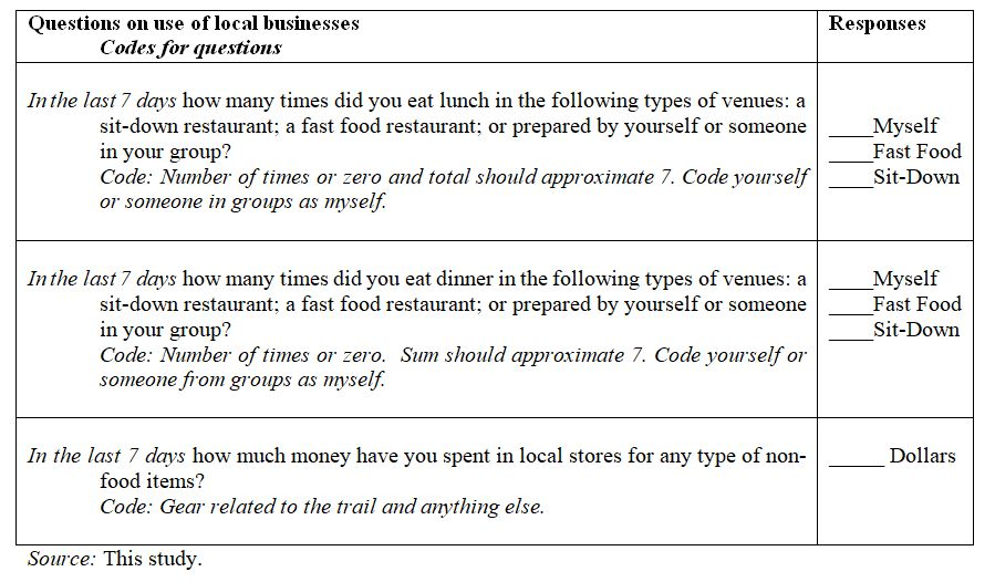 Table with questions on spending by tourists on local businesses