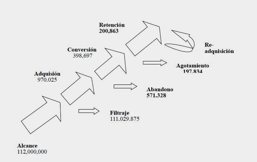 Gráfico de Alcance, Adquisición, Conversión y Retención