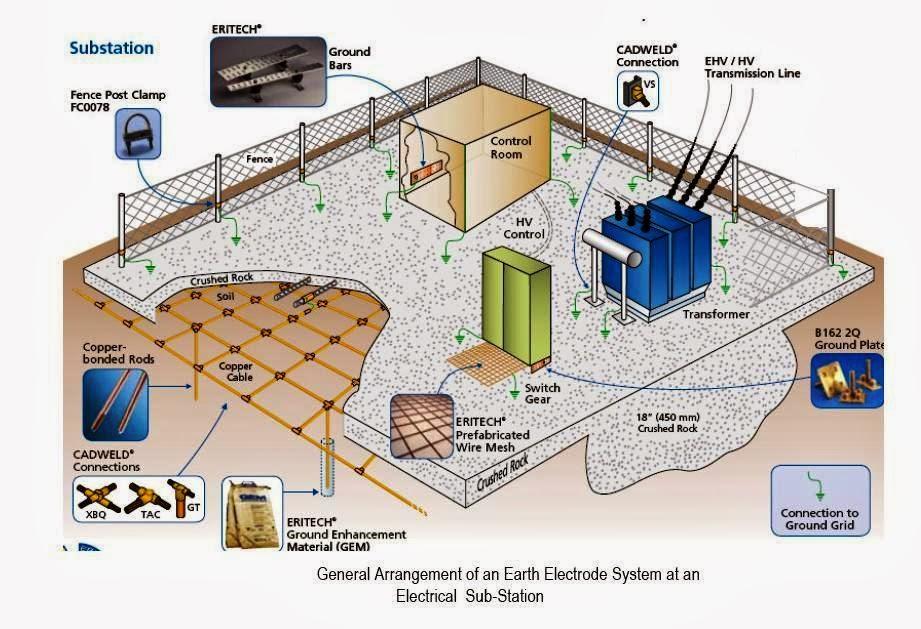 Grounding Design Calculations Part Twelve Electrical