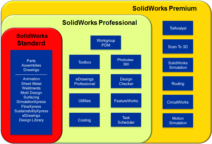 TMS CADCentre - SOLIDWORKS in Scotland