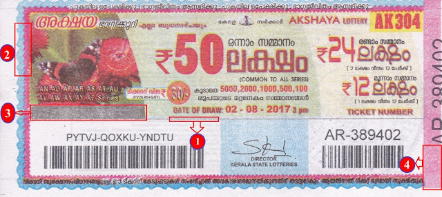 Current Security Features in Kerala Lottery Printing