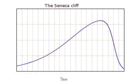 The Seneca Cliff