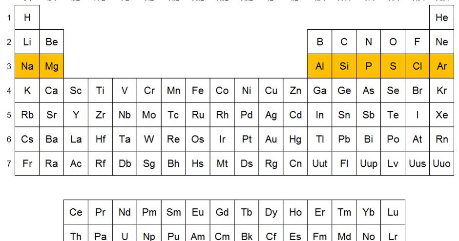 Qumicas elementos del periodo 3 urtaz Image collections