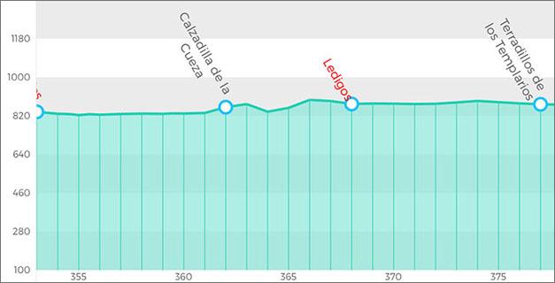 朝聖者之路第19天:17公里的無村莊徒步 就是聊天打屁聽故事