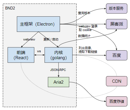 Baidu unlimited downloader BND2 technical architecture introduction