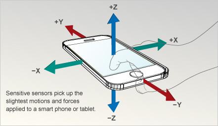 Fungsi Accelerometer dan Gyroscope Di Android Sebenarnya