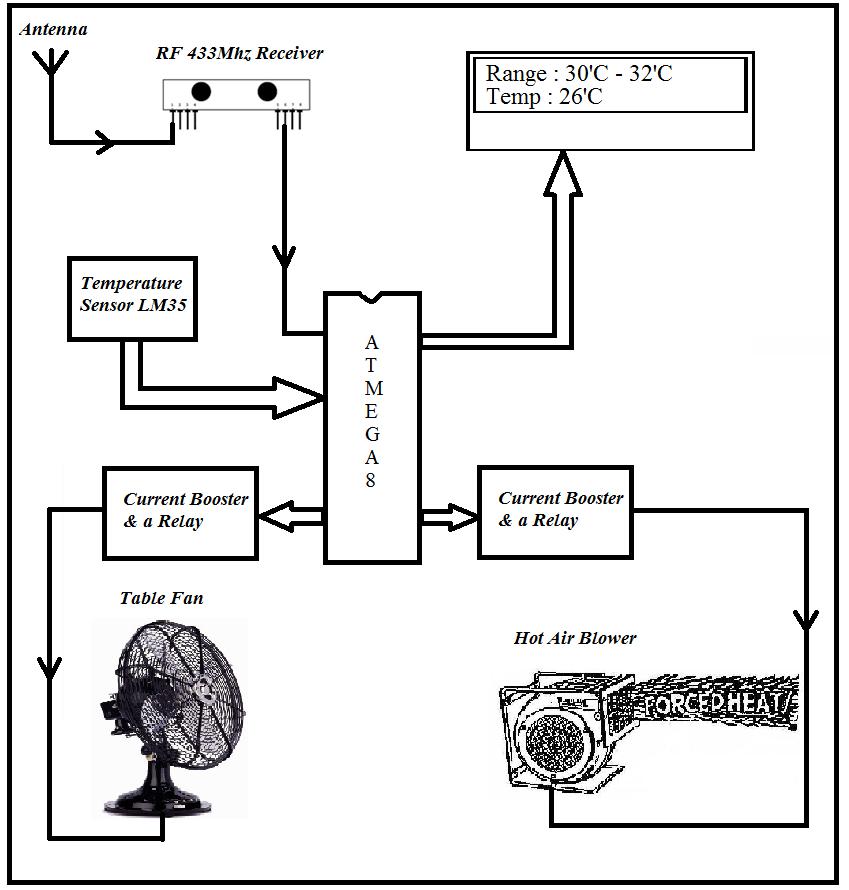 Automatic Temperature Controller using wireless control