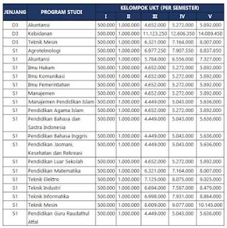 Info Pendaftaran Mahasiswa Baru (UNISKA) Universitas Singaperbangsa Karawang 2018-2019