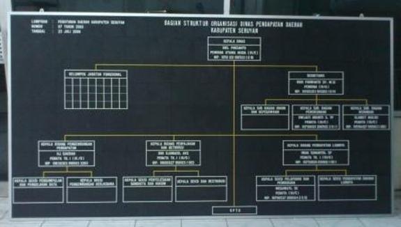 kursi kantor bandung, jual kursi kantor jual papan struktur Bagan Organisasi papan struktur organisasi
