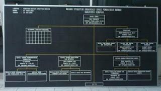 papan struktur organisasi bandung