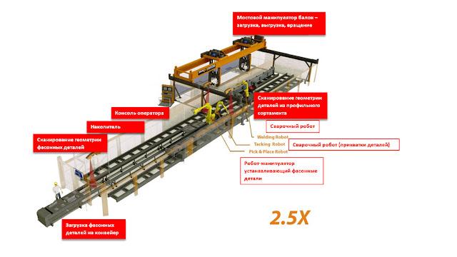 Роботизированная линия BeamMaster Fit+Weld в полной конфигурации