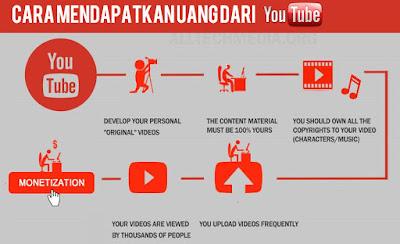 Cara Mendapatkan Dollar dari Youtube tanpa upload video