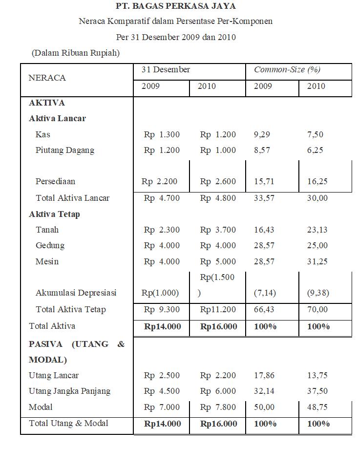 Contoh Analisis Common Size Laporan Keuangan Perusahaan Kumpulan Contoh Laporan