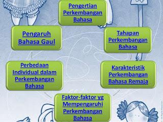 Perkembangan Bahasa Masa Remaja