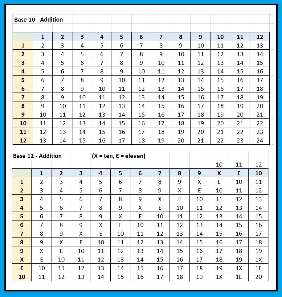 Eddie 39 s math and calculator blog base 12 arithmetic the for 12 by 12 table