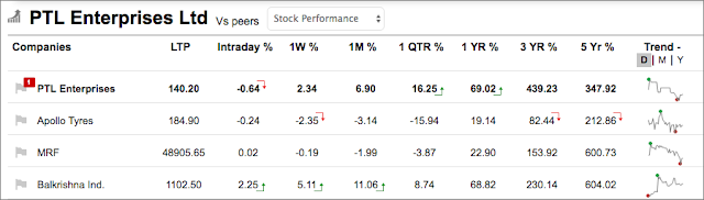 Picture shows table of five-year price returns of PTL Enterprises Share