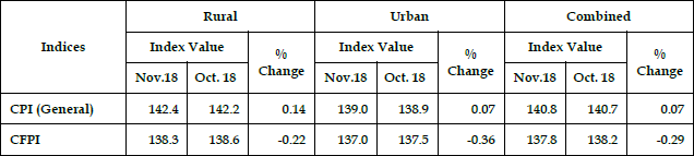 Monthly changes (%) in All India CPI (General) and CFPI: Nov. 2018 over Oct. 2018
