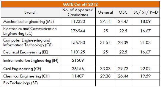 GATE 2012 Cutoff